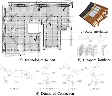 the application technology of korean-style r&d in verification for